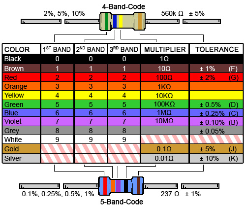 Resistors are color coded: each band symbolizes a number and the order determines the decimal place.